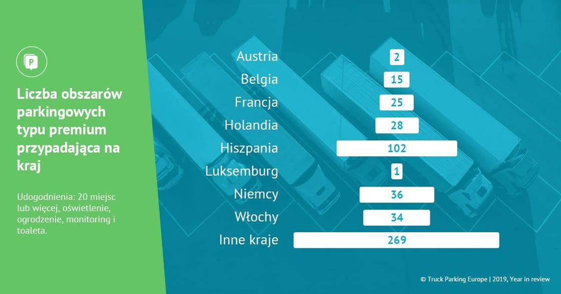 Infografika Liczba obszarów parkingowych typu premium przypadająca na kraj
