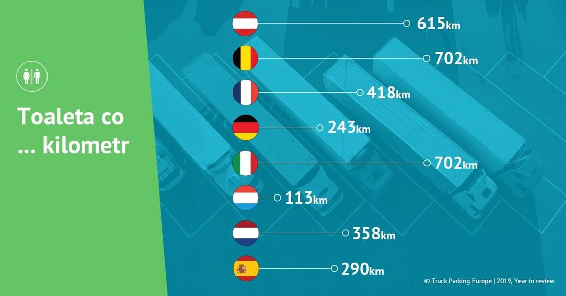 Infografika Toaleta co … kilometr